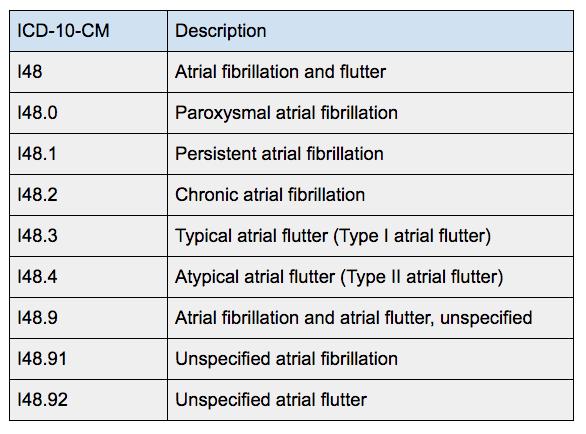ICD 10 Billing Code AFIB