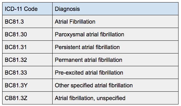 ICD 11 AFIB